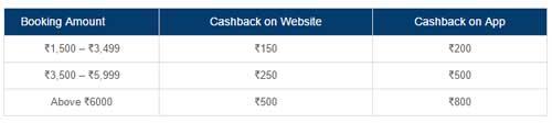 MMT Offer Cashback